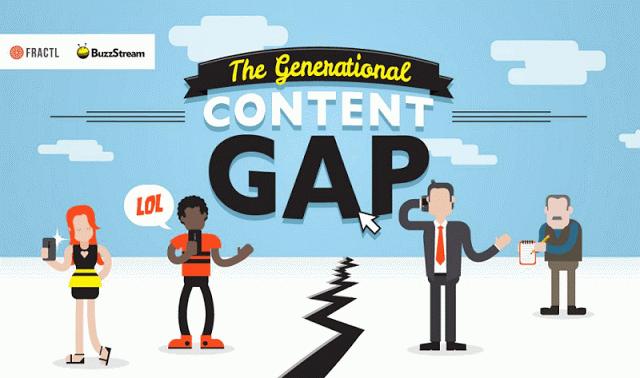 Comment les générations consomment le contenu sur internet