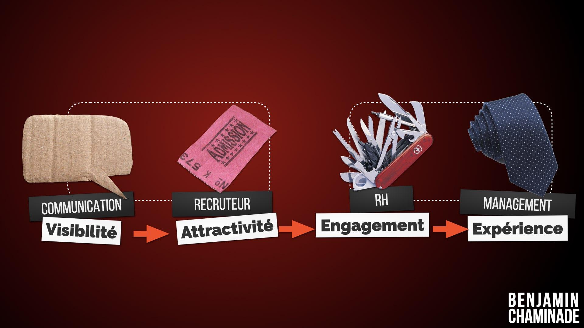 formation conférence attractivité marque employeur